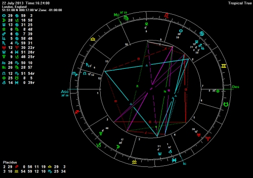 Birth chart of Duke and Duchess of Cambridge's son