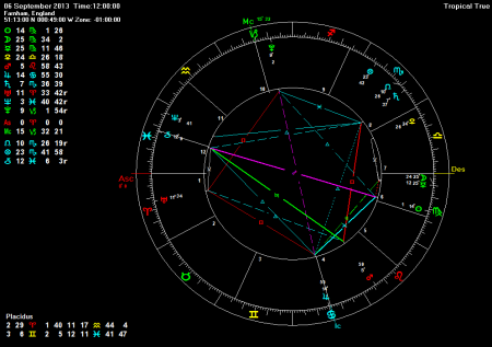 6th September 2013 showing Mercury conjunct Moon and Venus semi-sextile