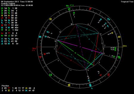 6th September 2013 showing Mercury conjunct Moon and Venus semi-sextile